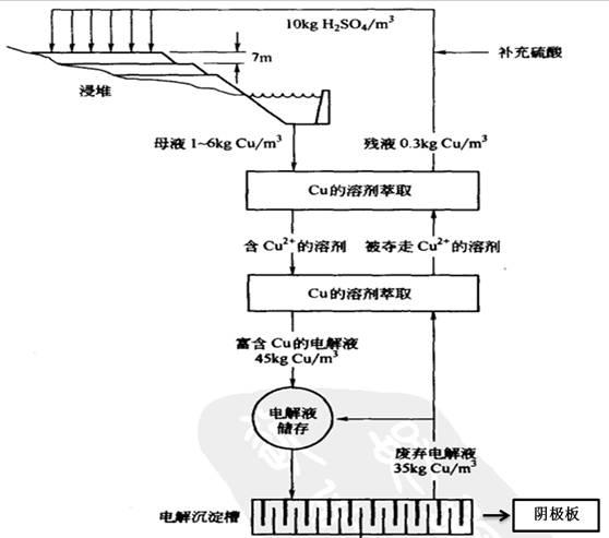 湿法冶生产过程图